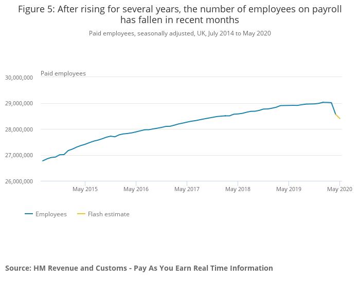 post-covid-19 job market fall in staff on payroll